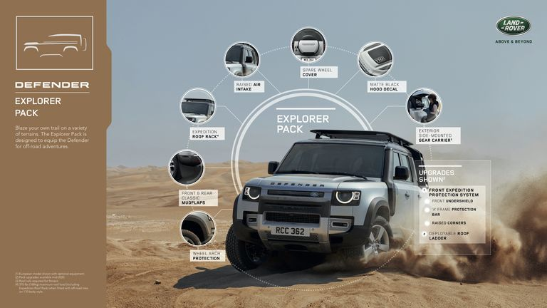 Land Rover Defender Specs 1